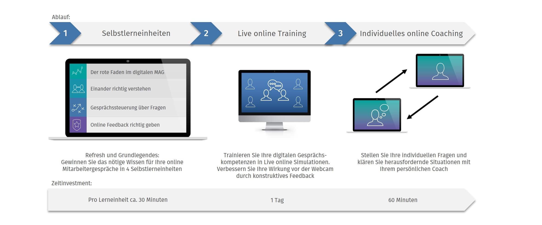 Ablauf des Live Online Trainings